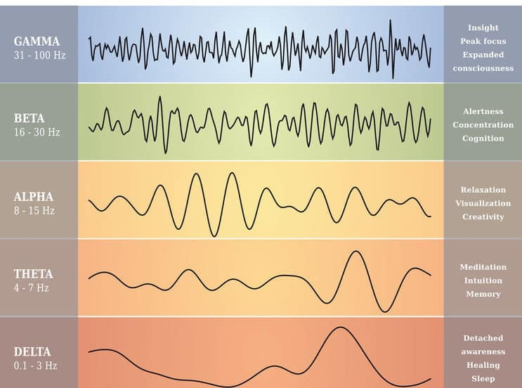 Low-frequency Brainwaves.